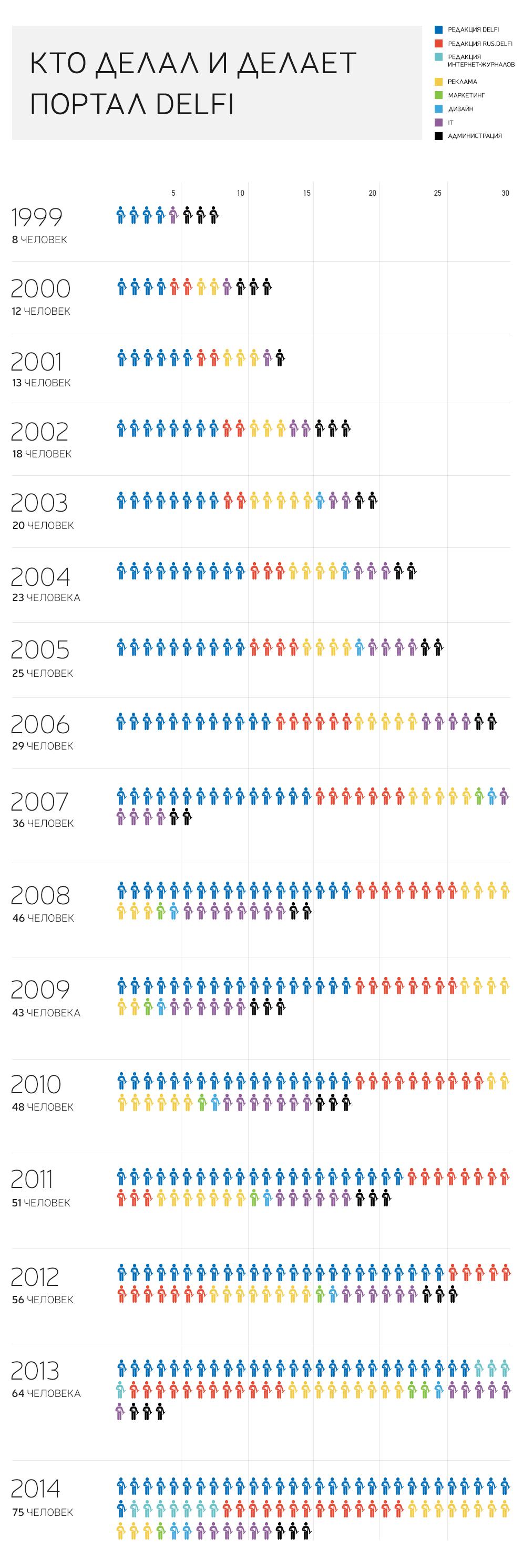 Инфографика. От 8 до 71: кто делает портал DELFI