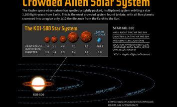 Обнаружена ультракомпактная планетная система