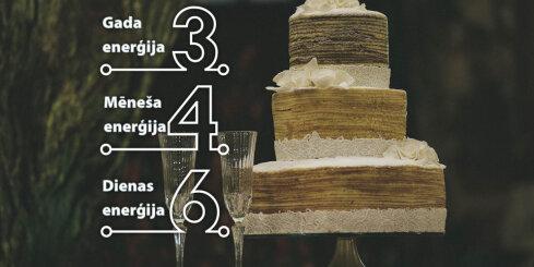 20. janvāra numeroloģiskais dienas fons