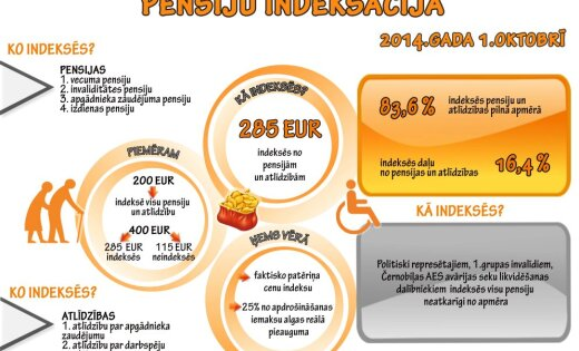 Правительство Латвии установило порядок индексации пенсий