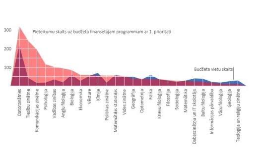 Улдис Спуриньш. Латвии нужно 3000 IT-выпускников в год