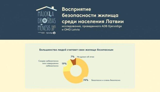 Факты о безопасности жилища!