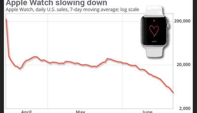 """График дня: Продажи """"умных часов"""" Apple Watch упали в 10 раз"""