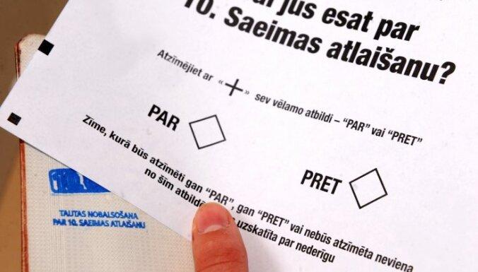 Aptauja: 43% Latvijas pilsoņu būtu gatavi piedalīties protesta referendumā par Saeimas atlaišanu