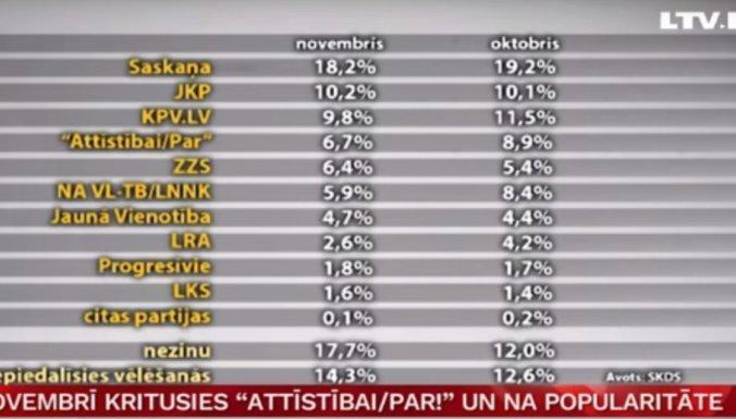 """В ноябре больше всего упала популярность VL-ТБ/ДННЛ и """"Для развития/За!"""""""