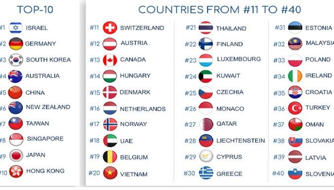 Латвия занимает 39-е место в рейтинге самых безопасных стран при пандемии