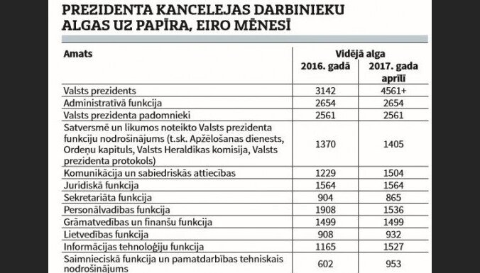 Министрам, депутатам и другим госслужащим поднимают зарплаты