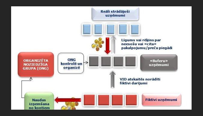 СГД раскрыла схему мошенничества с НДС: бюджету нанесен ущерб 480 тысяч евро