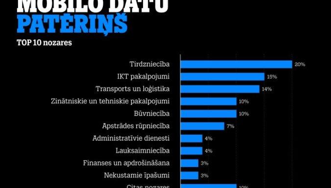 Мобильный оператор составил ТОП-10 отраслей, где больше всего используют интернет