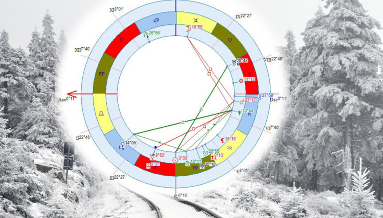 Ko zvaigznes sola nākamajā ceturksnī? Ziemas saulstāvju prognoze