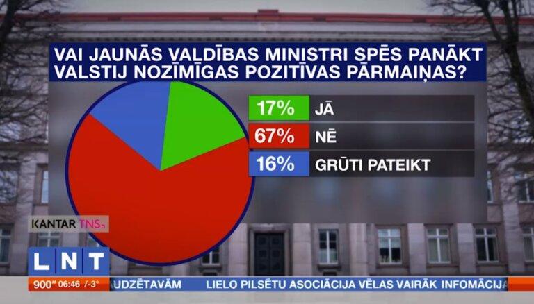 Опрос: 67% латвийцев не верят, что правительство Кариньша приведет страну к лучшей жизни