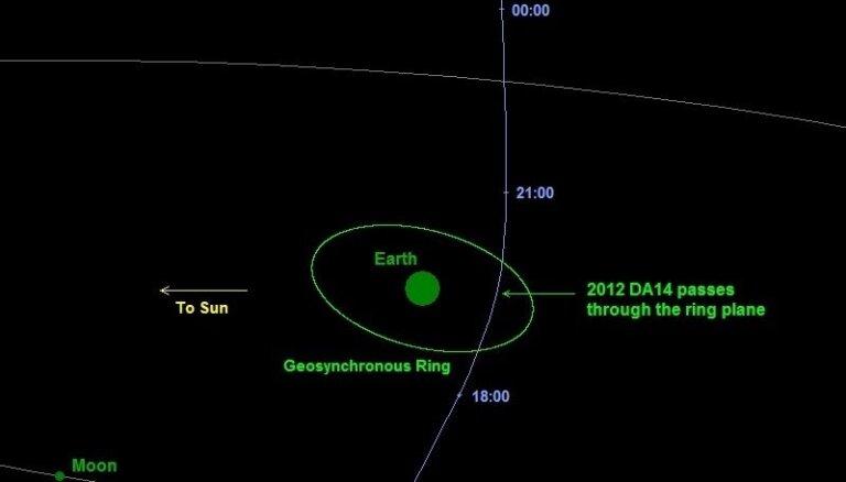 Astronomi: asteroīds DA14 palidos Zemei garām nieka 30 000 kilometru attālumā, taču sadursme nenotiks
