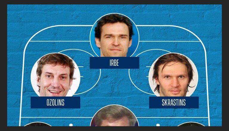 Irbe, Ozoliņš, Žoltoks un Skrastiņš līdzjutēju balsojumā iekļauti IIHF simboliskajā izlasē