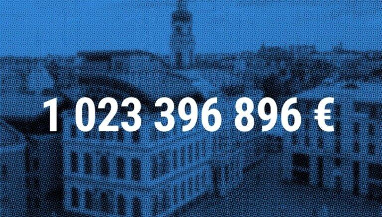 Rīgas dome apstiprina budžetu – tēriņi pirmo reizi pārsniegs miljardu eiro