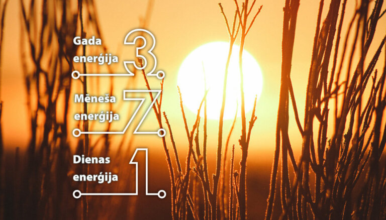 21. aprīļa numeroloģiskais dienas fons